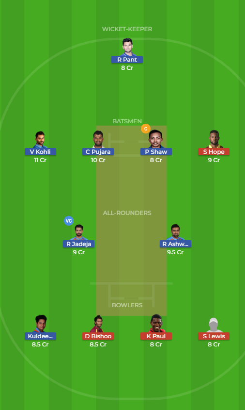 India vs Windies 2nd TEST Dream11 Prediction 12th October 2018
