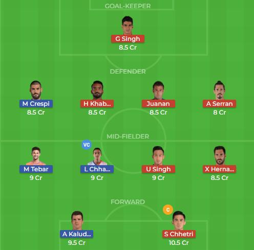 Bengaluru vs Delhi Dynamos 40th Dream11 Team, Team News, Winner Prediction 26th November 2018