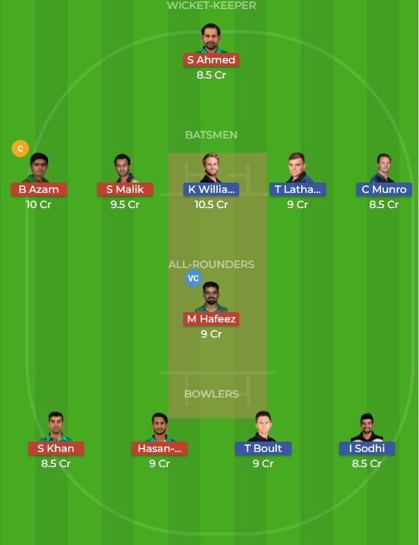 New Zealand vs Pakistan 1st ODI Dream11 Team, Team News, Winner Prediction 7th November 2018