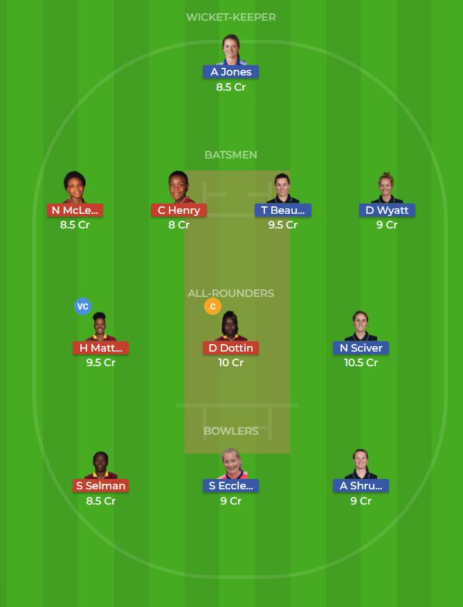 Windies Women vs England Women 19th T20 Dream11 Team, Team News, Winner Prediction 19th November 2018