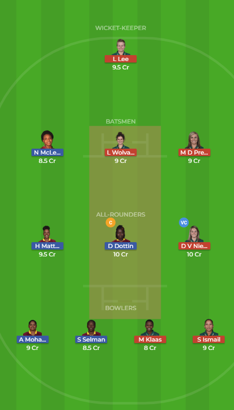 Windies Women vs South Africa Women 12th T20 Dream11 Team, Team News, Winner Prediction 15th November 2018