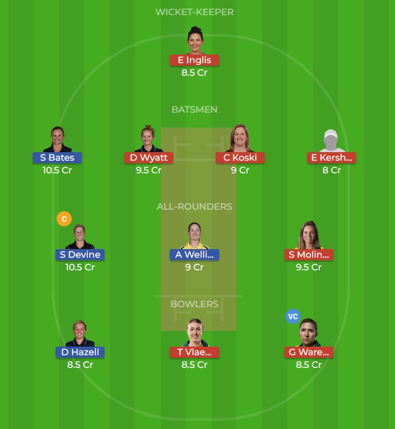 Adelaide Strikers Women vs Melbourne Renegades Women 11th T20 Dream11 Team, Team News, Winner Prediction 09th December 2018