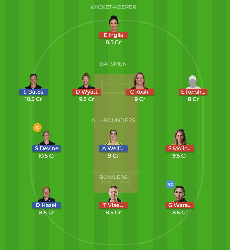 Adelaide Strikers Women vs Melbourne Renegades Women 11th T20 Dream11 Team, Team News, Winner Prediction 09th December 2018