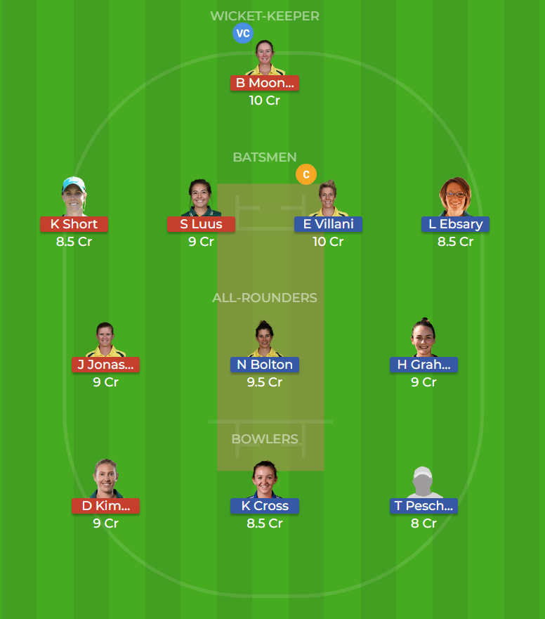 Brisbane Heat Women vs Perth Scorchers Women 8th T20 Dream11 Team, Team News, Winner Prediction 08th December 2018