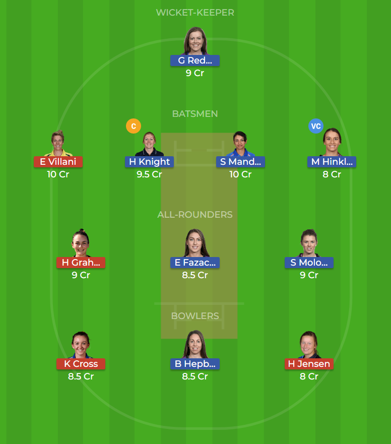 Hobart Hurricanes Women vs Perth Scorchers Women 20th T20 Dream11 Team, Team News, Winner Prediction 18th December 2018