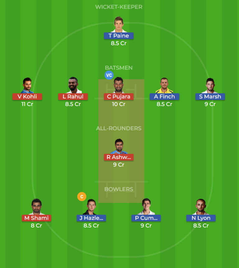 India vs Australia 1st TEST Dream11 Team, Team News, Winner Prediction 06th December 2018