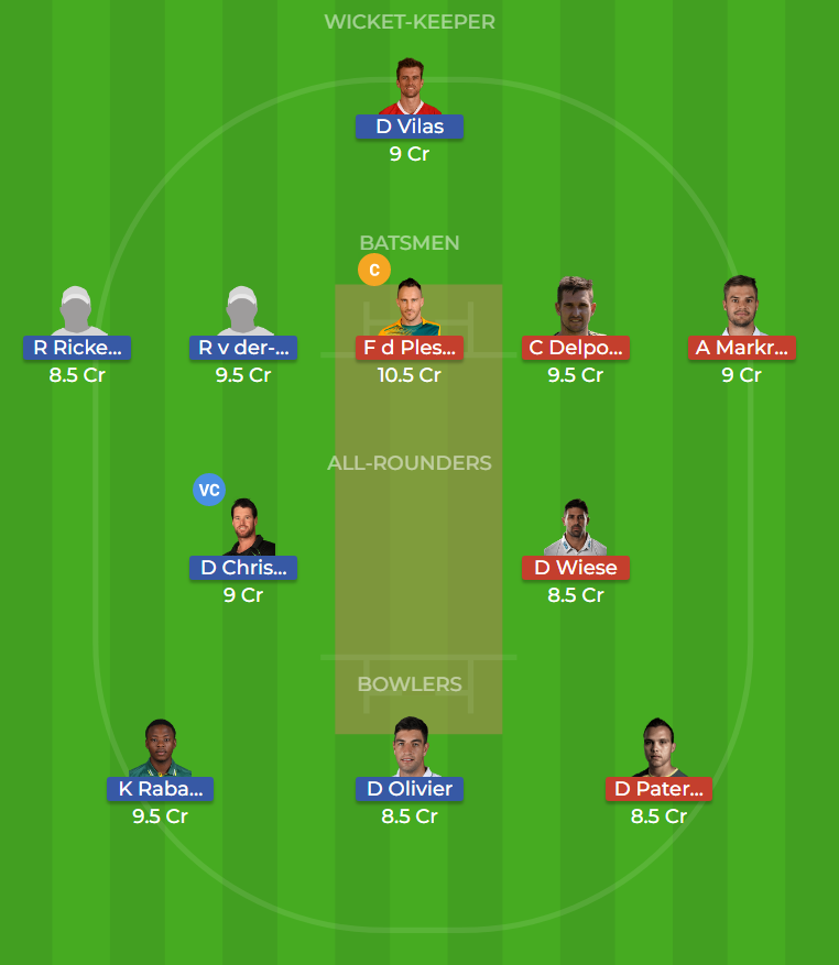 Jozi Stars vs Paarl Rocks Eliminator T20 Dream11 Team, Team News, Winner Prediction 14th December 2018