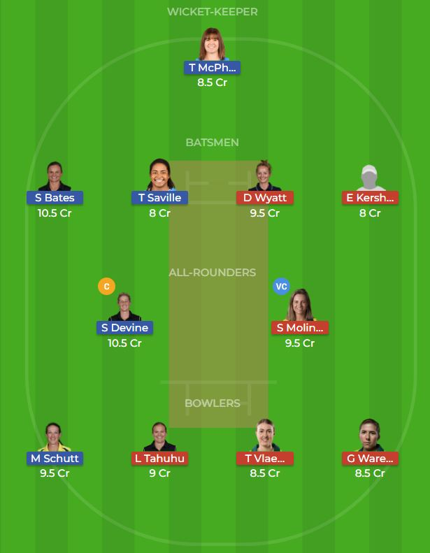 Melbourne Renegades Women vs Adelaide Strikers Women 7th T20 Dream11 Team, Team News, Winner Prediction 08th December 2018