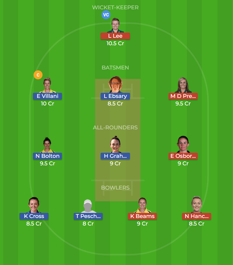 Melbourne Stars Women vs Perth Scorchers Women 13th T20 Dream11 Team, Team News, Winner Prediction 15th December 2018
