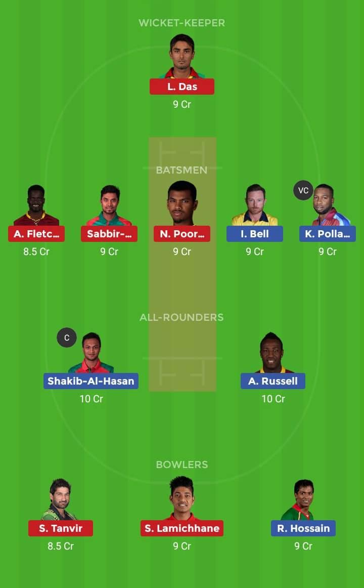 Dhaka Dynamites vs Sylhet Sixers 12th T20 Team, Team News, Winner Prediction 12th January 2019
