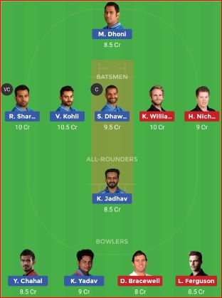 New Zealand vs India 3rd ODI IND Tour NZ 2019