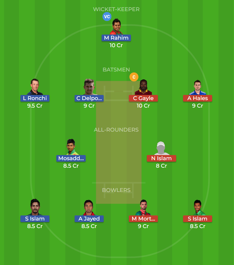 Rangpur Riders vs Chittagong Vikings 1st T20 Dream11 Team, Team News, Winner Prediction 05th January 2019