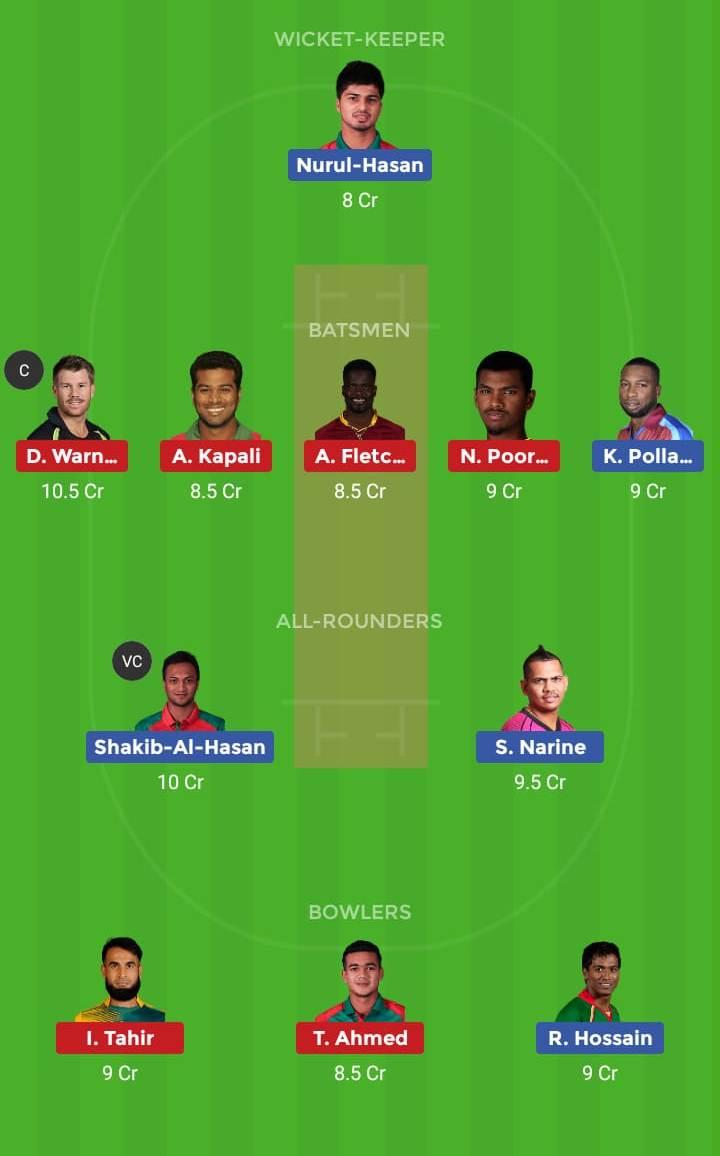 Sylhet Sixers vs Dhaka Dynamites 19th T20 Dream11 Team, Team News, Winner Prediction 18th January 2019